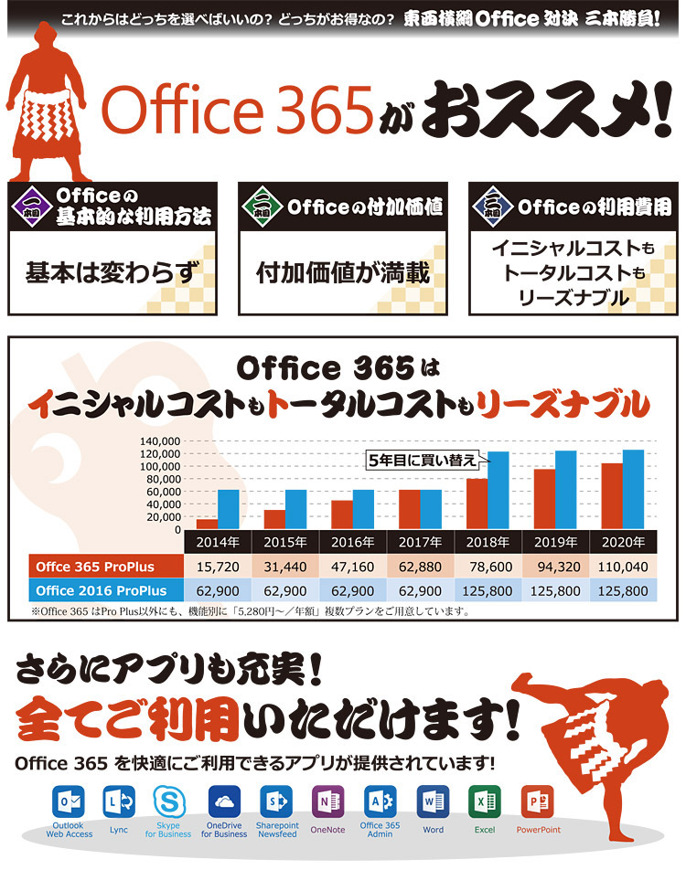 Office 365 vs Office 2016