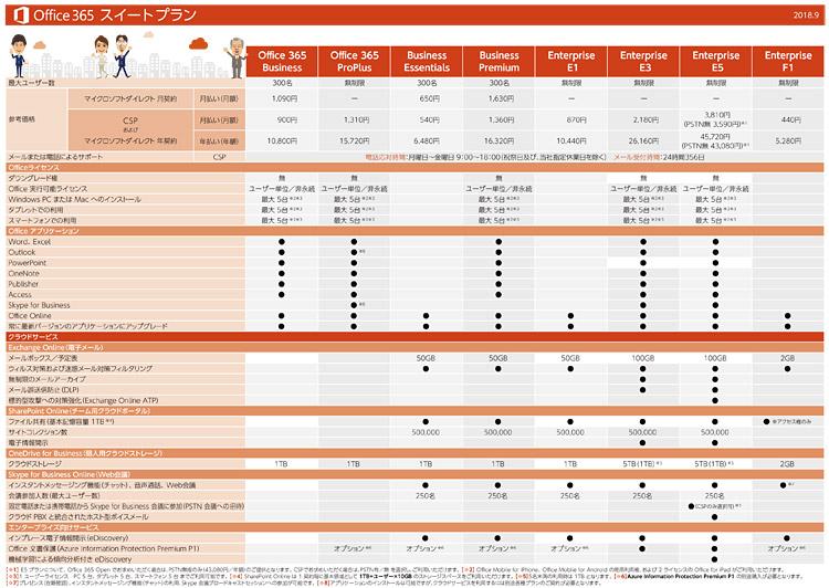 Office 365 スイートプラン 料金表