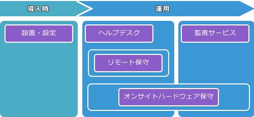 設定・管理・運用込みで36万円~