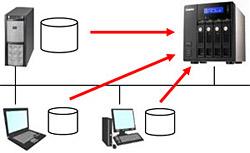 例えば「サーバーやPCから突然データが消失したらどうなりますか?」